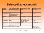 balance theoretic models
