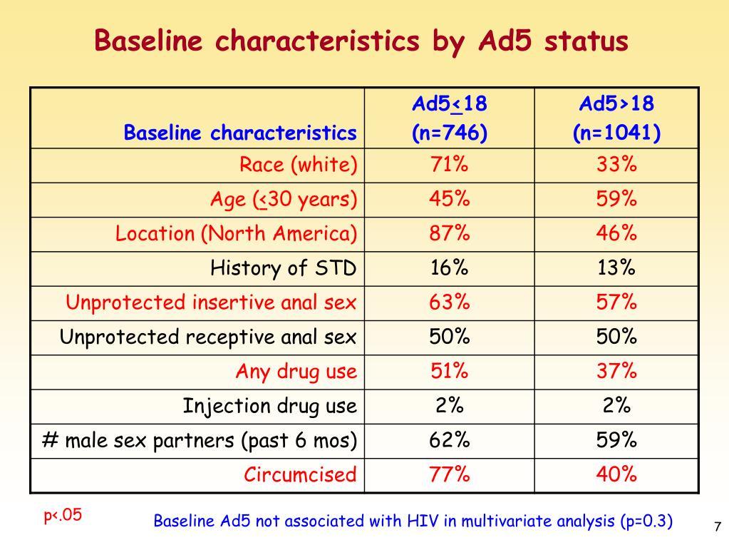 Baseline characteristics by Ad5 status