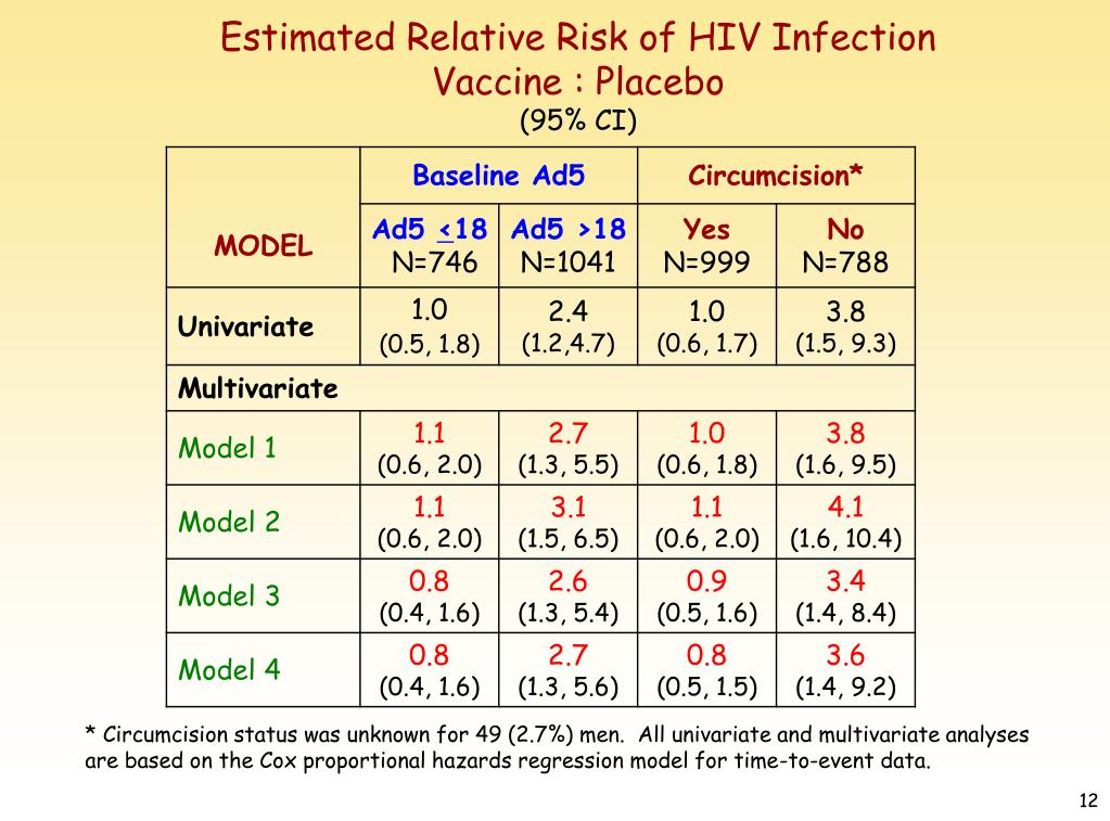 Estimated Relative Risk of HIV Infection