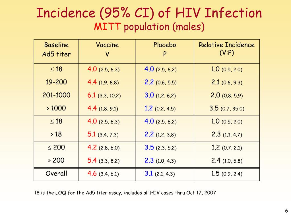 Incidence (95% CI) of HIV Infection