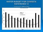 water budget for coweeta watershed 14 g sun and s g mcnulty 2002