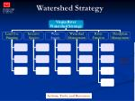watershed strategy