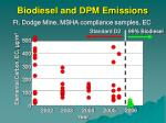 biodiesel and dpm emissions55