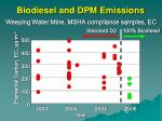 biodiesel and dpm emissions56
