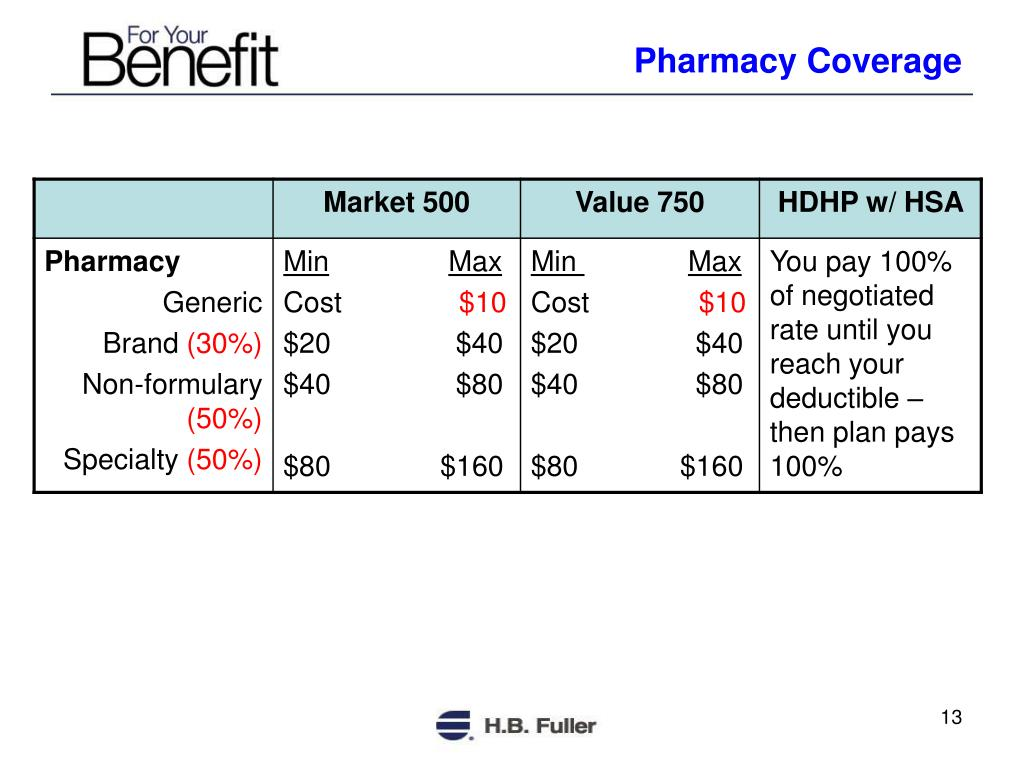 Pharmacy Coverage