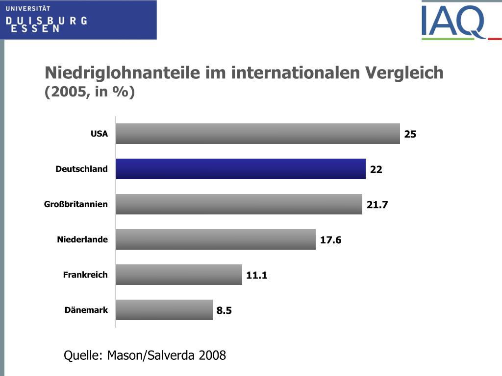 Niedriglohnanteile im internationalen Vergleich