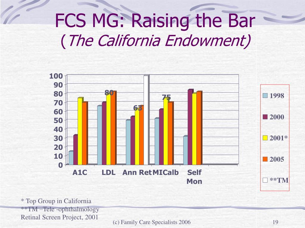 FCS MG: Raising the Bar