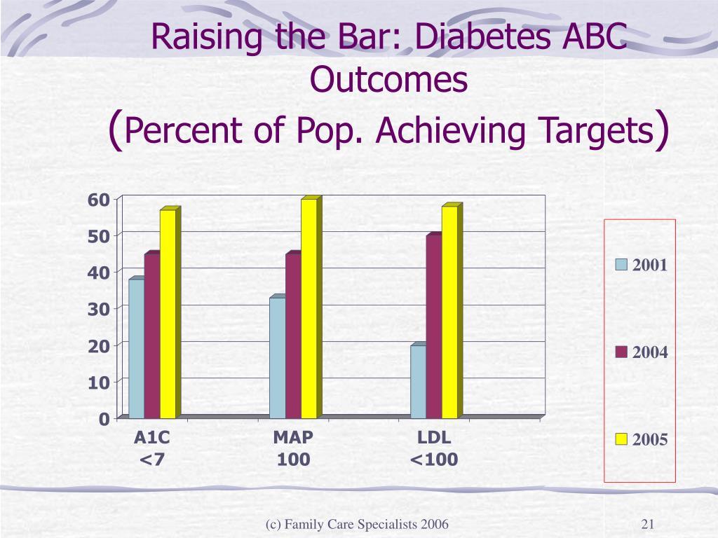 Raising the Bar: Diabetes ABC Outcomes