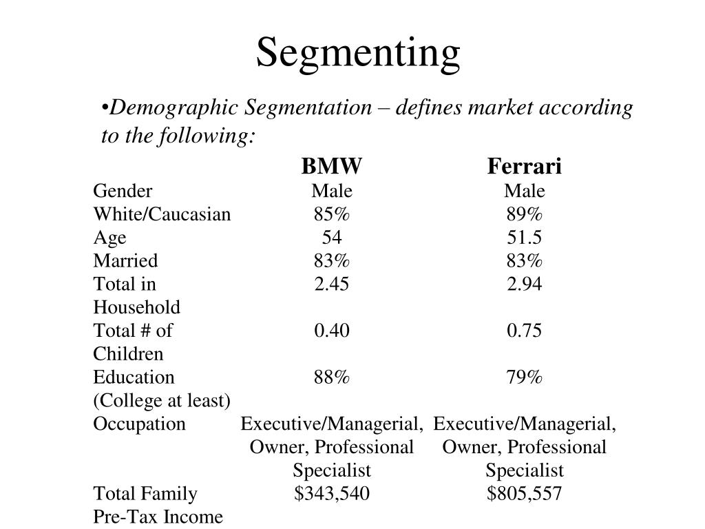 Demographic Segmentation – defines market according to the following: