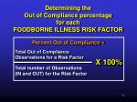 determining the out of compliance percentage for each foodborne illness risk factor