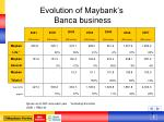 evolution of maybank s banca business