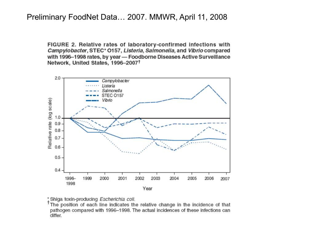 Preliminary FoodNet Data… 2007. MMWR, April 11, 2008