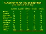 suwannee river taxa composition 1989 2000 hest dendy data
