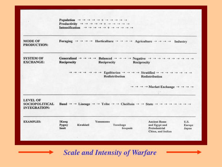Scale and Intensity of Warfare