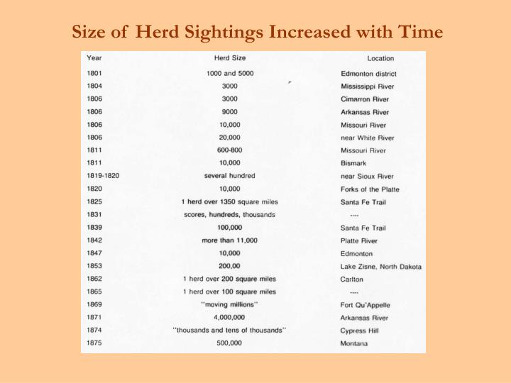 Size of Herd Sightings Increased with Time