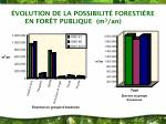 volution de la possibilit foresti re en for t publique m 3 an