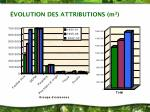 volution des attributions m 3