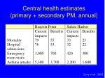 central health estimates primary secondary pm annual