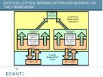 data collection normalisation and sharing via the framework