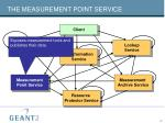 the measurement point service