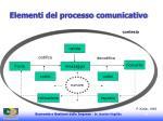 elementi del processo comunicativo