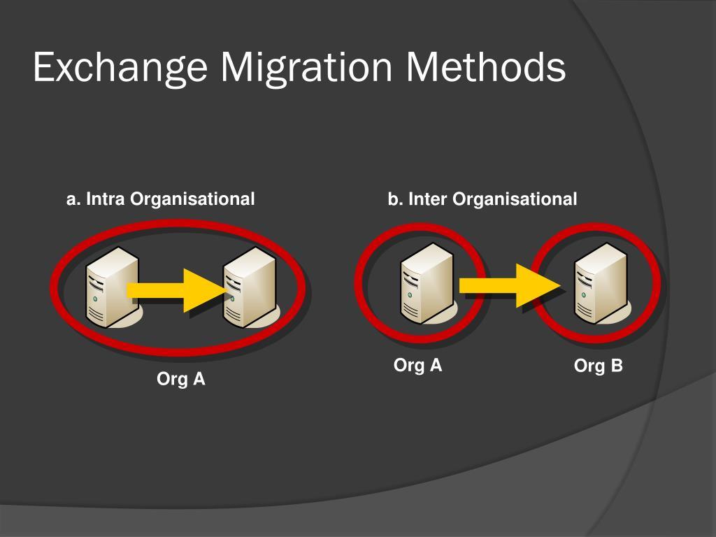 Exchange Migration Methods