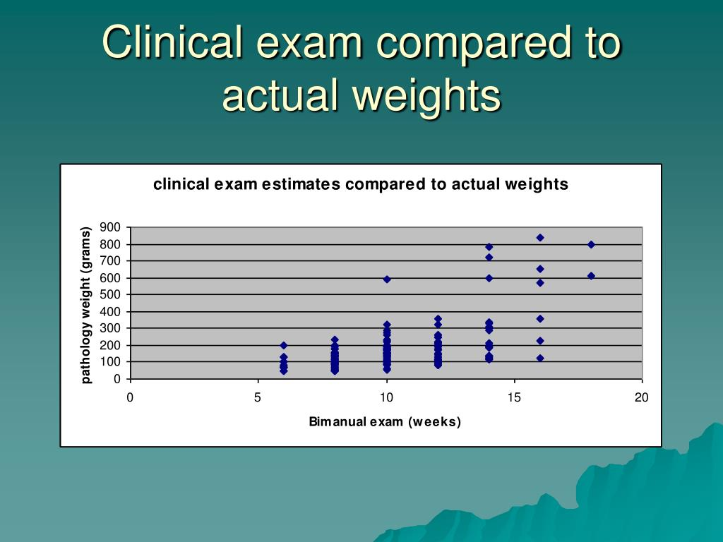 Clinical exam compared to actual weights