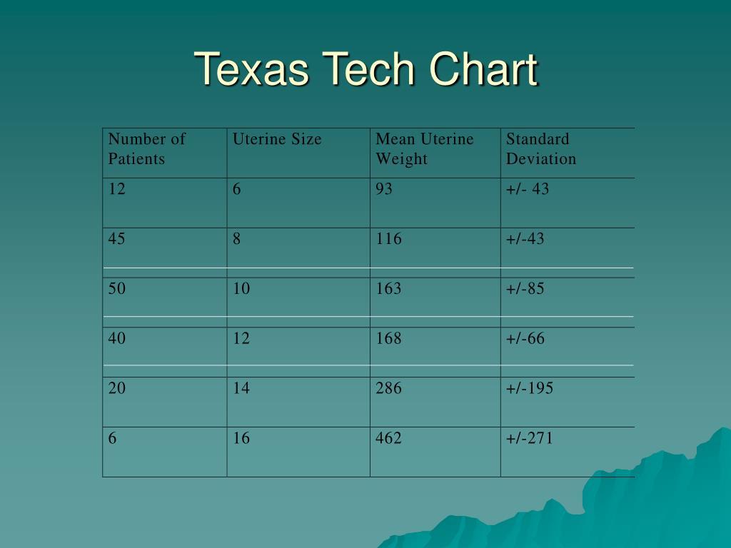 Texas Tech Chart