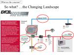 so what the changing landscape