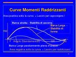 curve momenti raddrizzanti