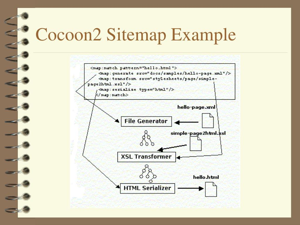 Cocoon2 Sitemap Example