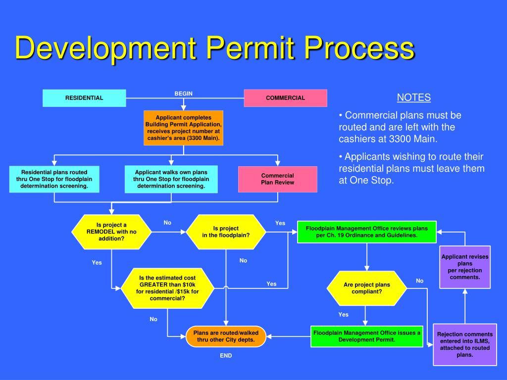 Development Permit Process