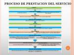proceso de prestacion del servicio