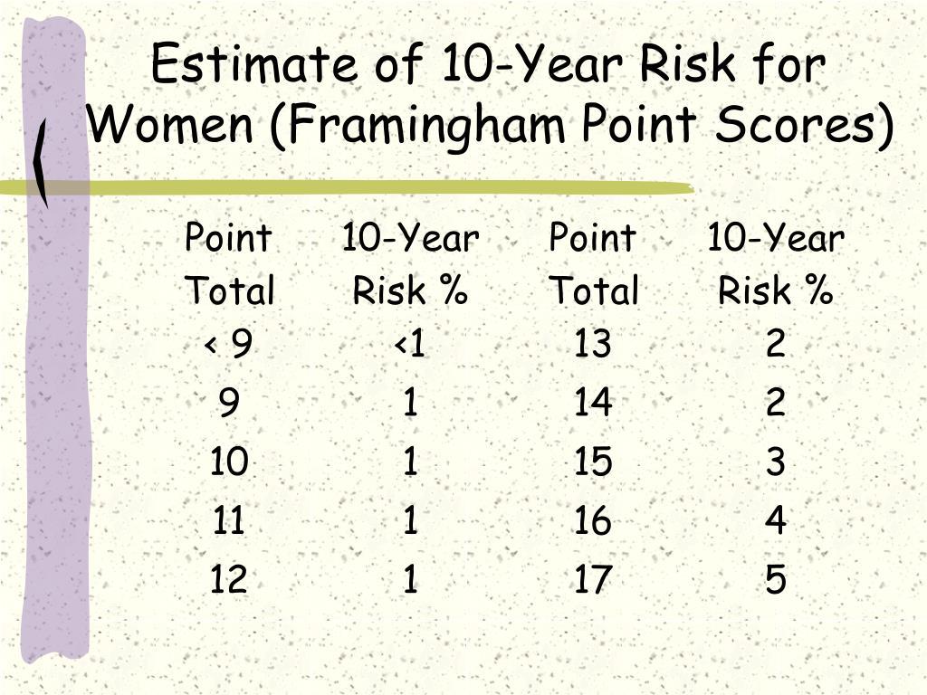 Estimate of 10-Year Risk for Women (Framingham Point Scores)