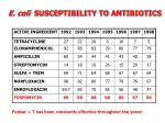 e coli susceptibility to antibiotics