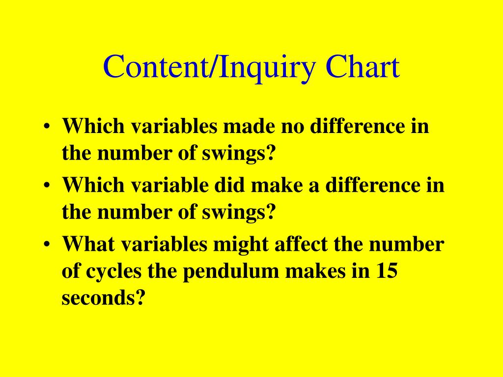 Content/Inquiry Chart
