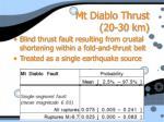 mt diablo thrust 20 30 km