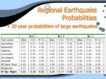 regional earthquake probabilities