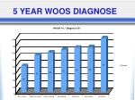 5 year woos diagnose