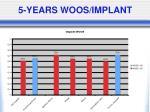 5 years woos implant