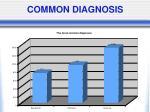common diagnosis