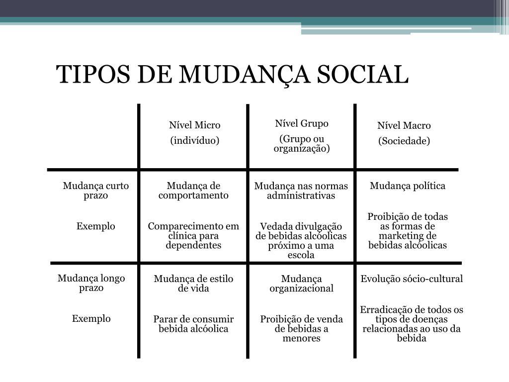 TIPOS DE MUDANÇA SOCIAL