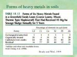 forms of heavy metals in soils