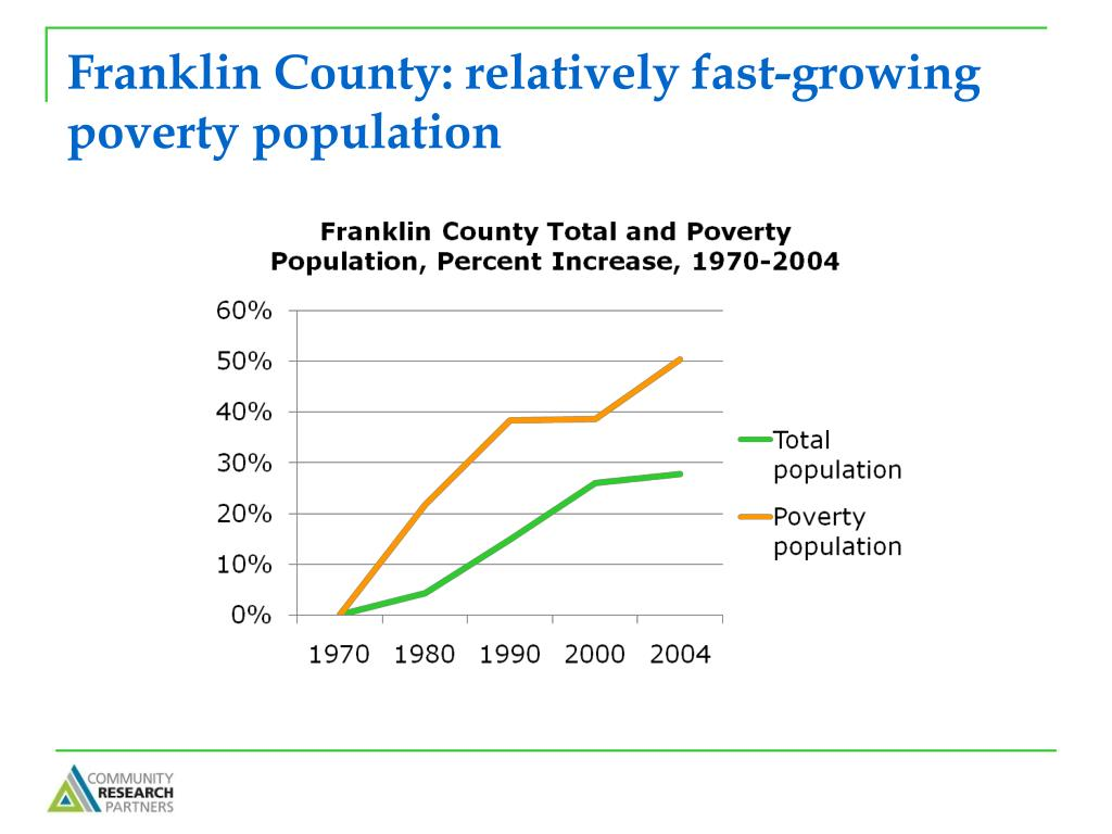 Franklin County: relatively fast-growing