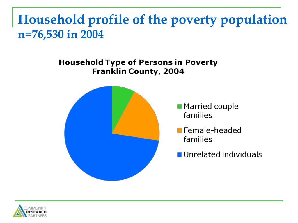 Household profile of the poverty population