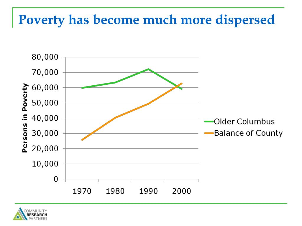Poverty has become much more dispersed