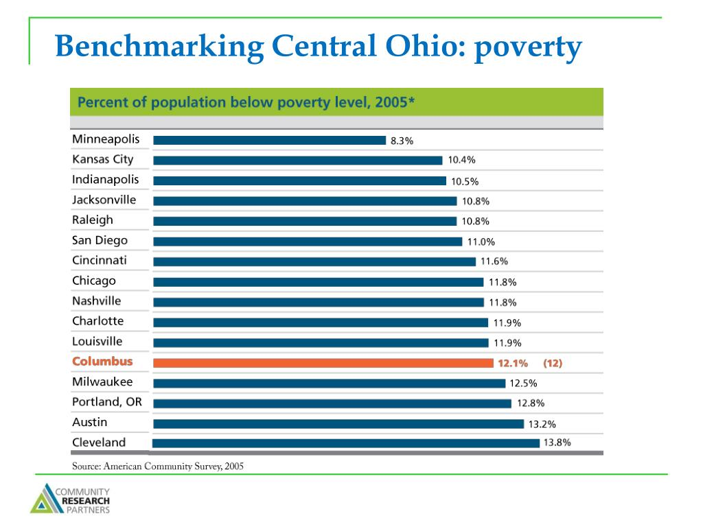 Benchmarking Central Ohio: poverty