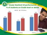 6 th grade stanford 10 performance 2010 of students on grade level or above