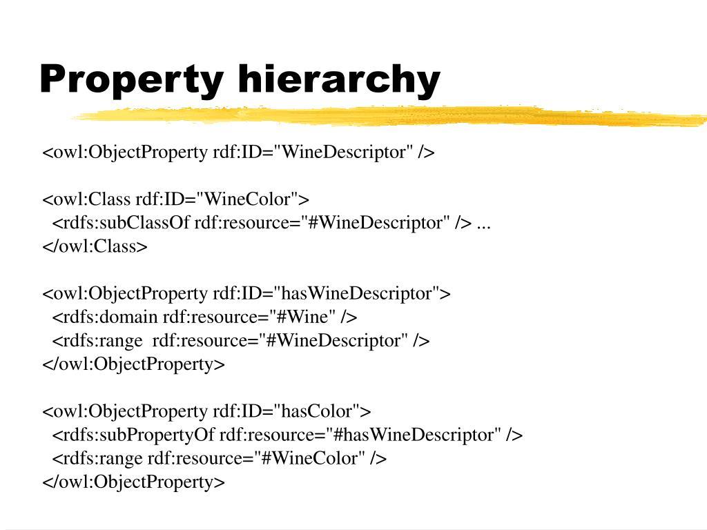 Property hierarchy