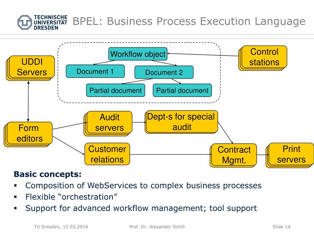 BPEL: Business Process Execution Language